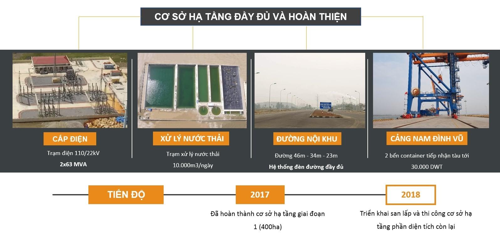 Khu Cong Nghiep Nam Dinh Vu Hai Phong 4