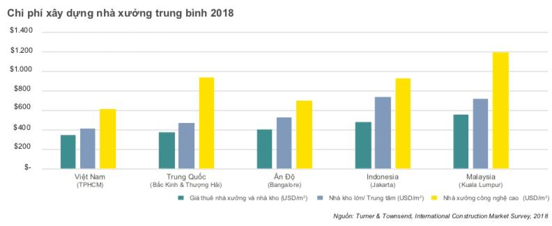 Mặc dù tăng trưởng, so với các quốc gia trong khu vực như Trung Quốc, Ấn Độ, Indonesia và Malaysia, giá thuê nhà xưởng và nhà kho bình quân tại Việt Nam vẫn đang ở mức thấp.