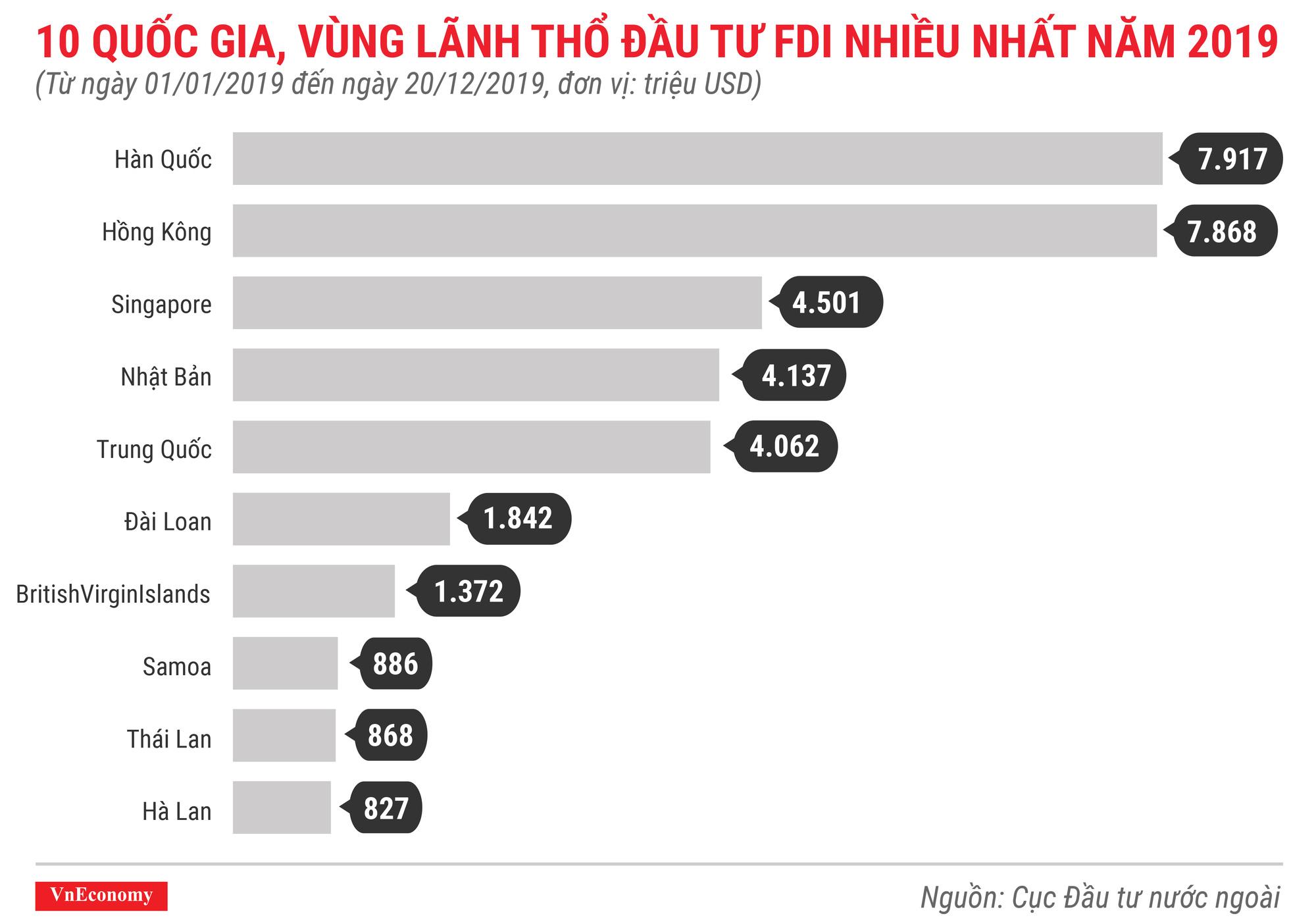 Xu Hướng đầu Tư Fdi Vào Việt Nam Dự Báo Tiếp Tục Tăng Trong Năm 2020