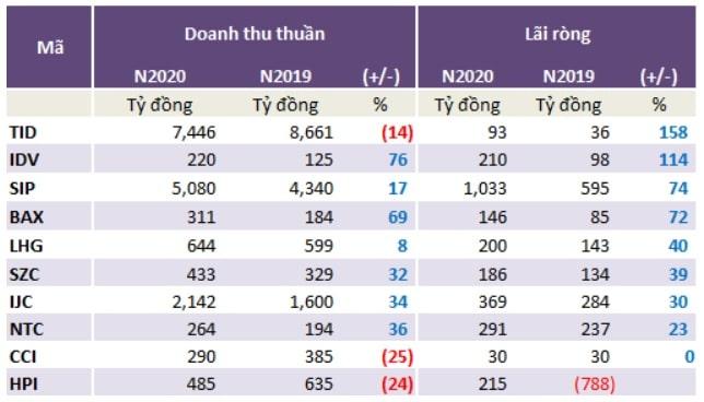 Von Fdi Tang Manh Toc Do Giai Ngan Cai Thien Trong Quy 1 2021 Tao Tien De Thuc Day Thi Truong Bat Dong San Cong Nghiep 1